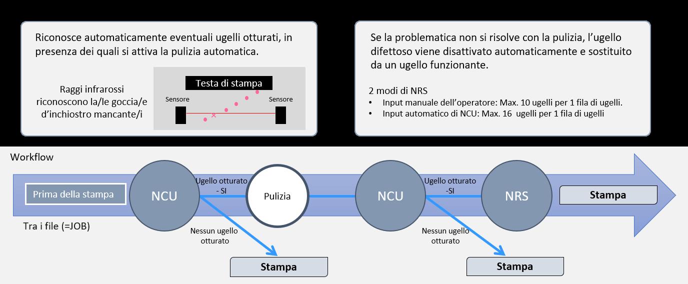 Manutenzione automatica per una stampa senza interruzioni grazie ai sistemi NCU e NRS