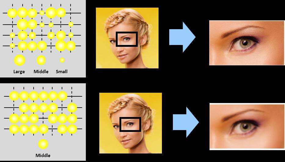 Goccia variabile: Sistema per la riduzione dell'aspetto granuloso