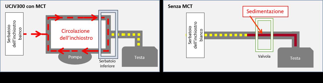 Stampa stabile grazie al sistema di circolazione dell'inchiostro - MCT*