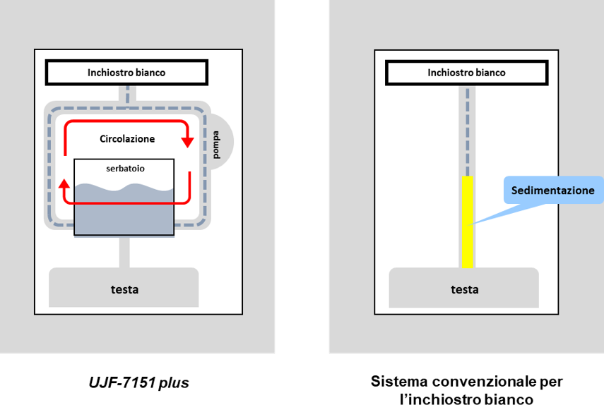 MCT: Mimaki Circulation System