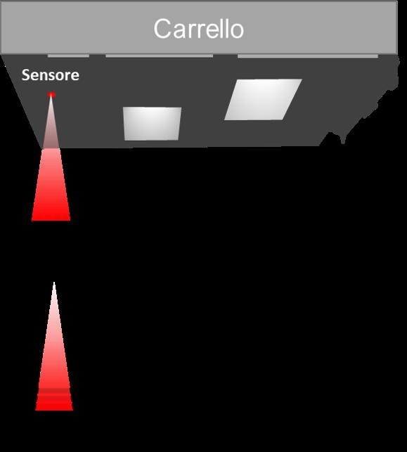 Sistema di regolazione del punto- DAS
