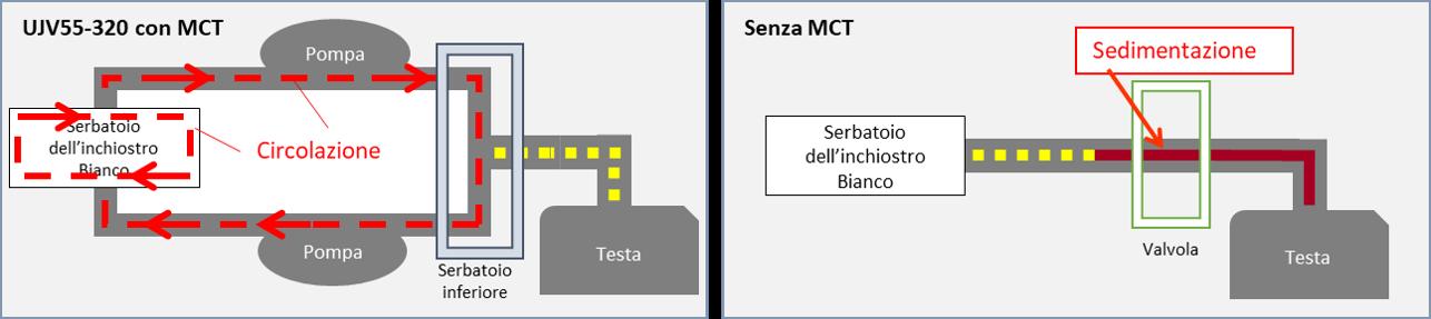 MCT- Mimaki Circulation Technology