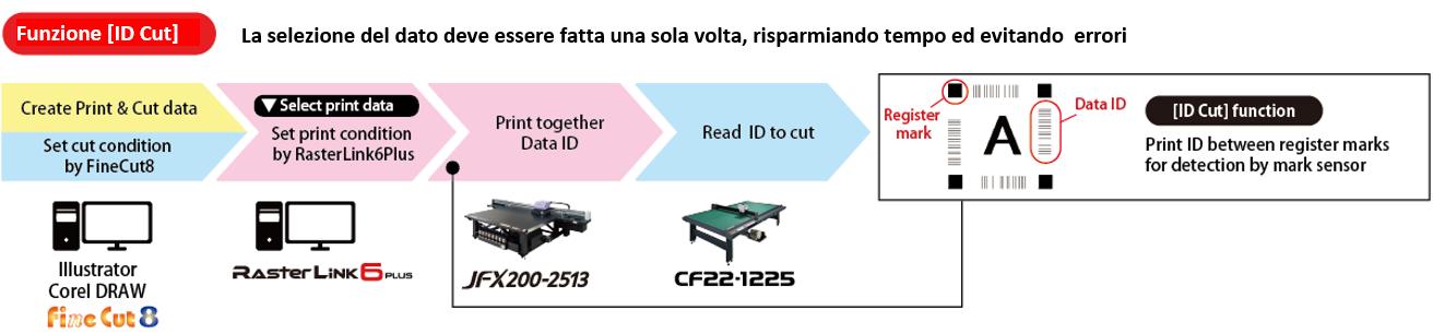 Funzione ID CUT per automatizzare il processo di taglio