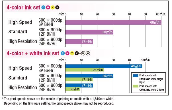 Produttività a 60 mq/h grazie alle nuove teste di stampa