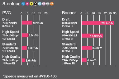 Velocità di stampa elevate (8 colori)