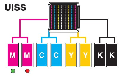 Sistema di erogazione ininterrotta dell'inchiostro (UISS)