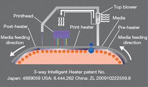 Riscaldamento intelligente a 3 stadi (brevetto MImaki)