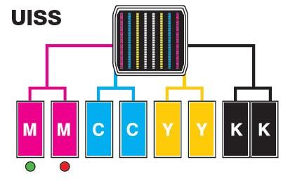 Sistema di erogazione inchiostro ininterrotto (UISS)